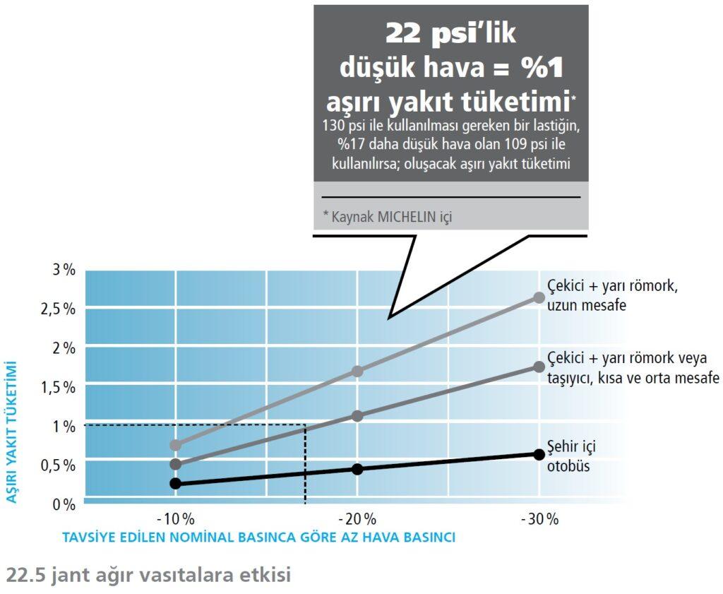 Lastik Basıncı ile Yakıt Tüketiminin İlişkisi
